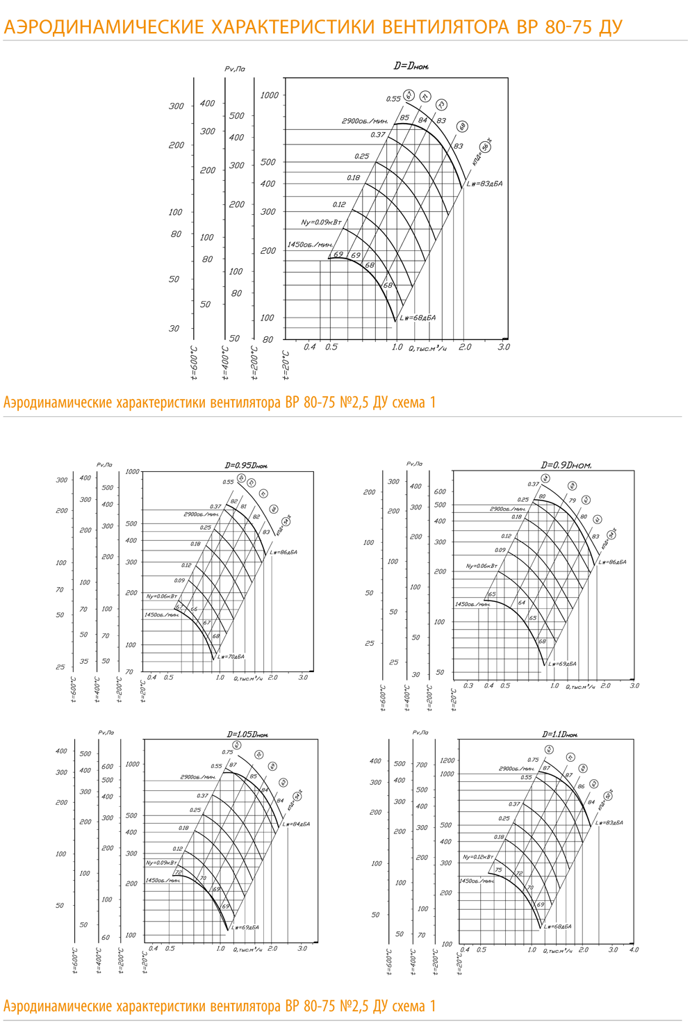 Аэродинамические характеристики